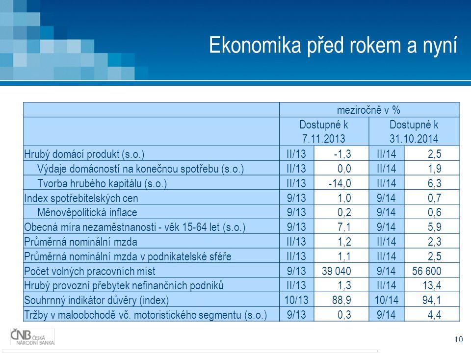10 Ekonomika před rokem a nyní meziročně v % Dostupné k 7.11.2013 Dostupné k 31.10.2014 Hrubý domácí produkt (s.o.)II/13-1,3II/142,5 Výdaje domácností na konečnou spotřebu (s.o.)II/130,0II/141,9 Tvorba hrubého kapitálu (s.o.)II/13-14,0II/146,3 Index spotřebitelských cen9/131,09/140,7 Měnověpolitická inflace9/130,29/140,6 Obecná míra nezaměstnanosti - věk 15-64 let (s.o.)9/137,19/145,9 Průměrná nominální mzdaII/131,2II/142,3 Průměrná nominální mzda v podnikatelské sféřeII/131,1II/142,5 Počet volných pracovních míst9/1339 0409/1456 600 Hrubý provozní přebytek nefinančních podnikůII/131,3II/1413,4 Souhrnný indikátor důvěry (index)10/1388,910/1494,1 Tržby v maloobchodě vč.
