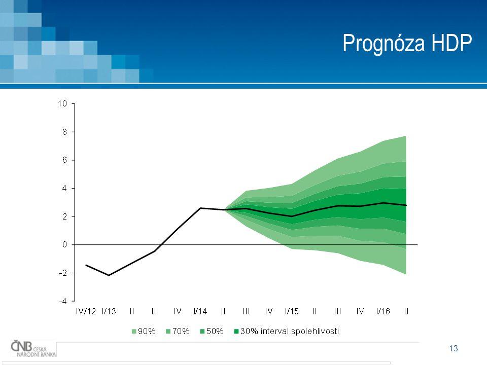 13 Prognóza HDP