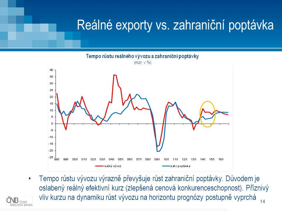 Reálné exporty vs.