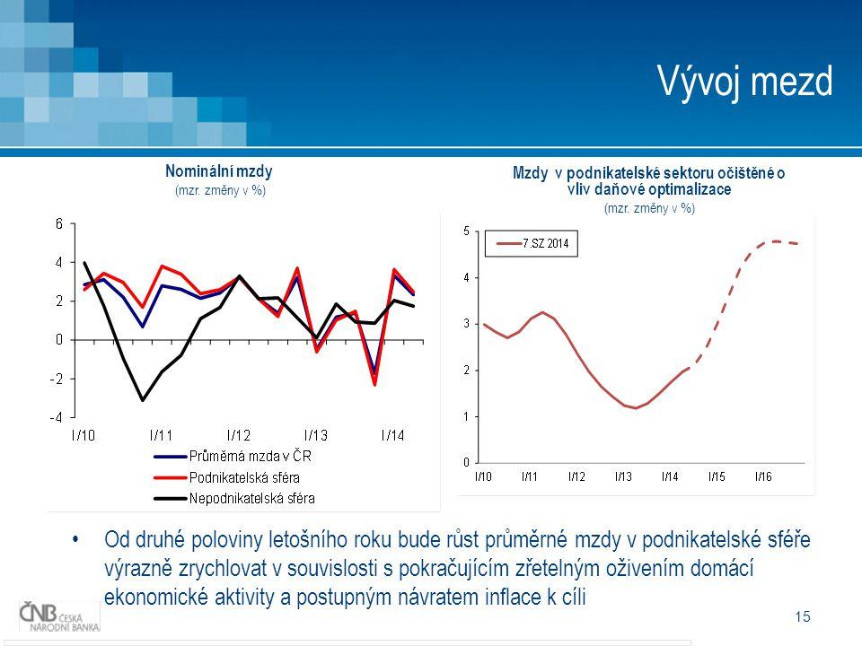 15 Vývoj mezd Od druhé poloviny letošního roku bude růst průměrné mzdy v podnikatelské sféře výrazně zrychlovat v souvislosti s pokračujícím zřetelným oživením domácí ekonomické aktivity a postupným návratem inflace k cíli Nominální mzdy (mzr.