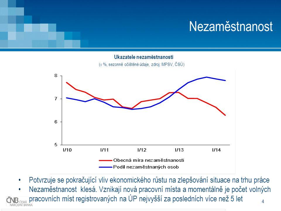 4 Nezaměstnanost Potvrzuje se pokračující vliv ekonomického růstu na zlepšování situace na trhu práce Nezaměstnanost klesá.