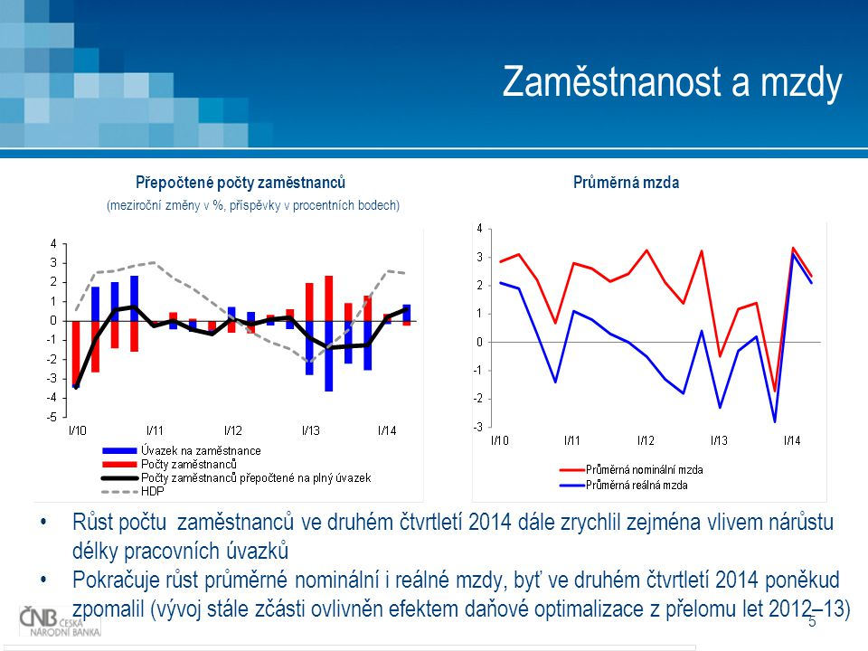 5 Zaměstnanost a mzdy Růst počtu zaměstnanců ve druhém čtvrtletí 2014 dále zrychlil zejména vlivem nárůstu délky pracovních úvazků Pokračuje růst průměrné nominální i reálné mzdy, byť ve druhém čtvrtletí 2014 poněkud zpomalil (vývoj stále zčásti ovlivněn efektem daňové optimalizace z přelomu let 2012–13) Přepočtené počty zaměstnancůPrůměrná mzda (meziroční změny v %, příspěvky v procentních bodech)