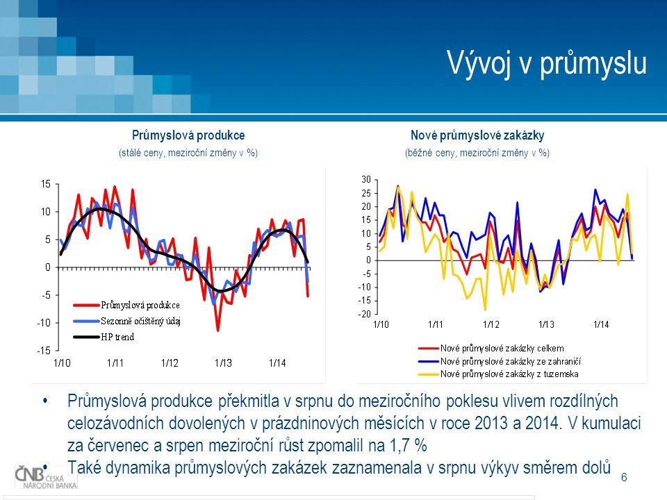 6 Vývoj v průmyslu Průmyslová produkce překmitla v srpnu do meziročního poklesu vlivem rozdílných celozávodních dovolených v prázdninových měsících v roce 2013 a 2014.