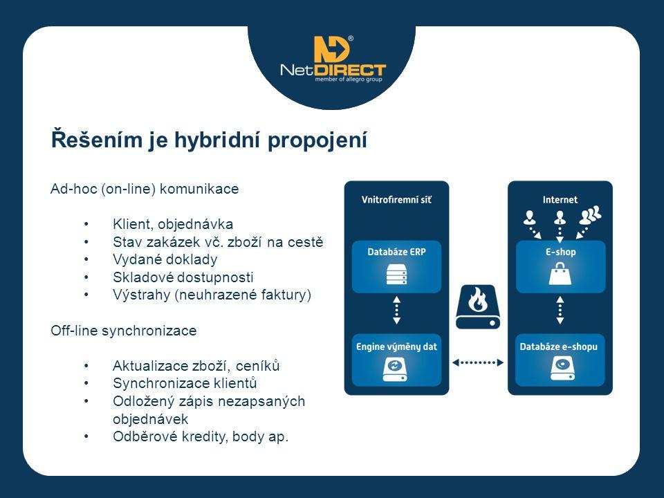 Řešením je hybridní propojení Ad-hoc (on-line) komunikace Klient, objednávka Stav zakázek vč.