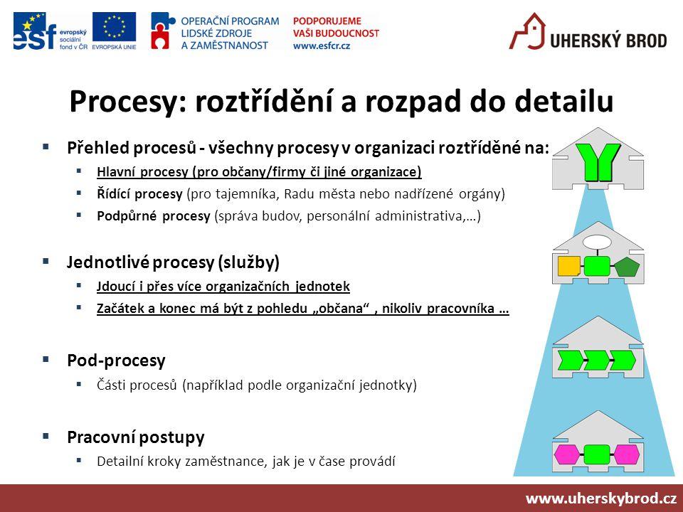 Procesy: roztřídění a rozpad do detailu  Přehled procesů - všechny procesy v organizaci roztříděné na:  Hlavní procesy (pro občany/firmy či jiné org