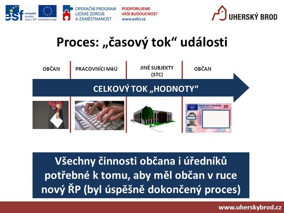 """Proces: """"časový tok"""" události www.uherskybrod.cz CELKOVÝ TOK """"HODNOTY"""" OBČANPRACOVNÍCI MěÚOBČAN Všechny činnosti občana i úředníků potřebné k tomu, ab"""