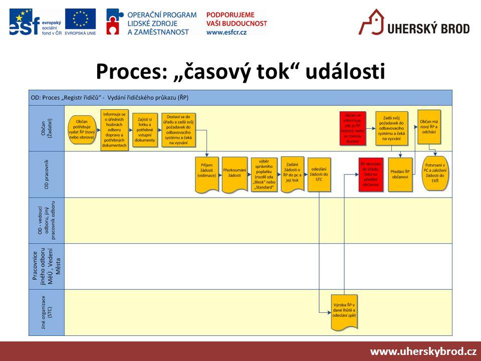 "Proces: ""časový tok"" události www.uherskybrod.cz"