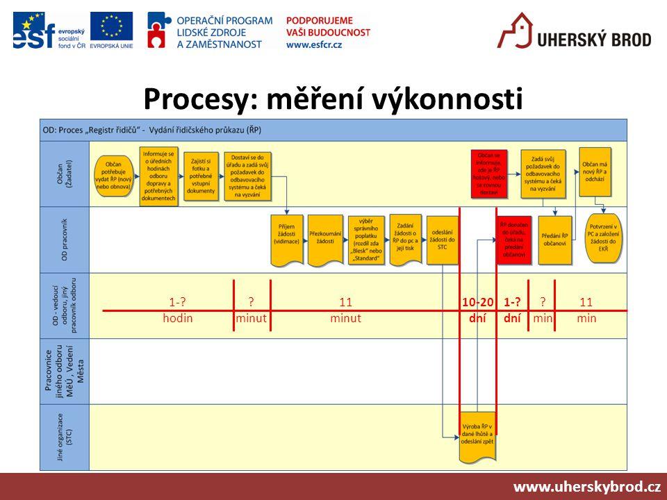Procesy: měření výkonnosti www.uherskybrod.cz 10-20 dní 1-? dní ? min 11 minut 1-? hodin ? minut 11 min
