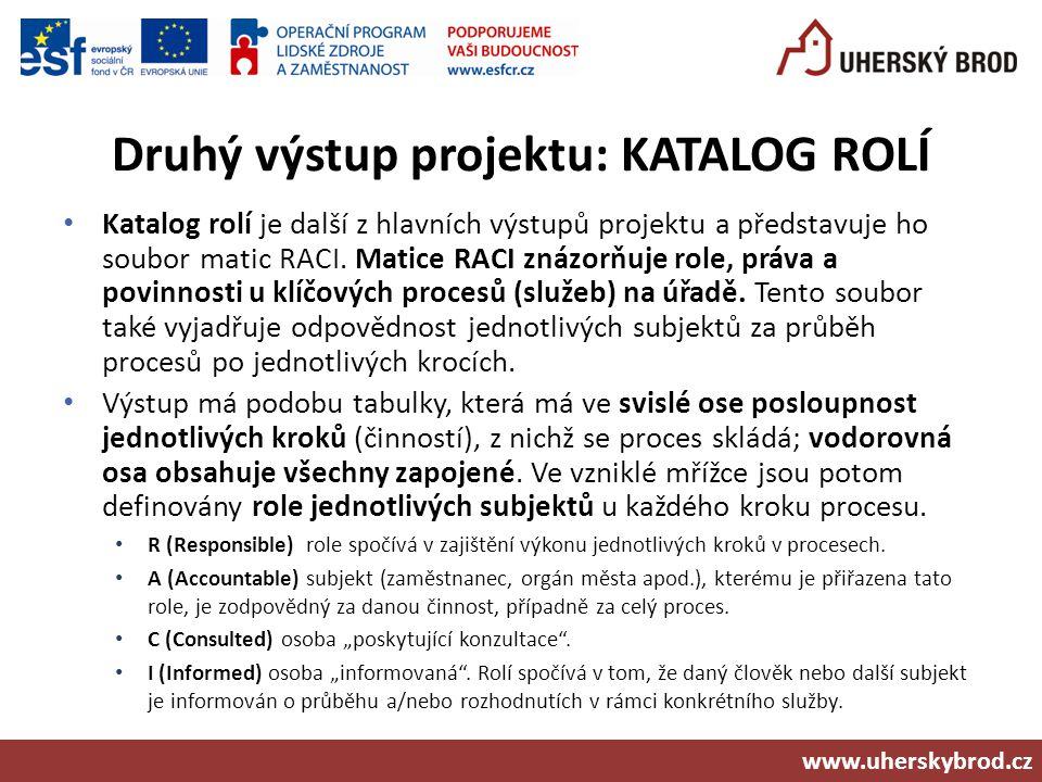 Druhý výstup projektu: KATALOG ROLÍ Katalog rolí je další z hlavních výstupů projektu a představuje ho soubor matic RACI. Matice RACI znázorňuje role,