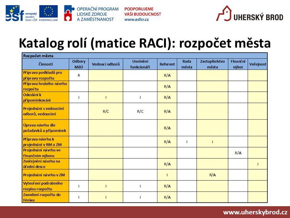 Katalog rolí (matice RACI): rozpočet města www.uherskybrod.cz