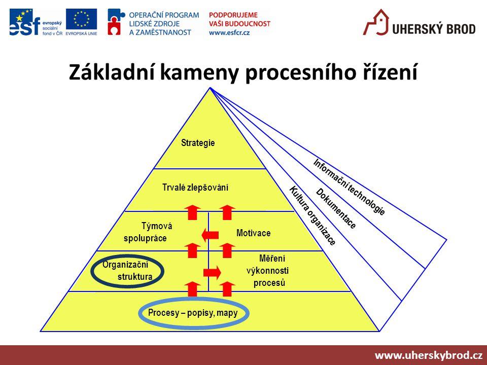 Základní kameny procesního řízení 1. 2. 3. Strategie Trvalé zlepšování Motivace Týmová spolupráce Měření výkonnosti procesů Organizační struktura Proc