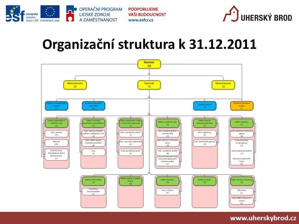 Organizační struktura k 31.12.2011 www.uherskybrod.cz