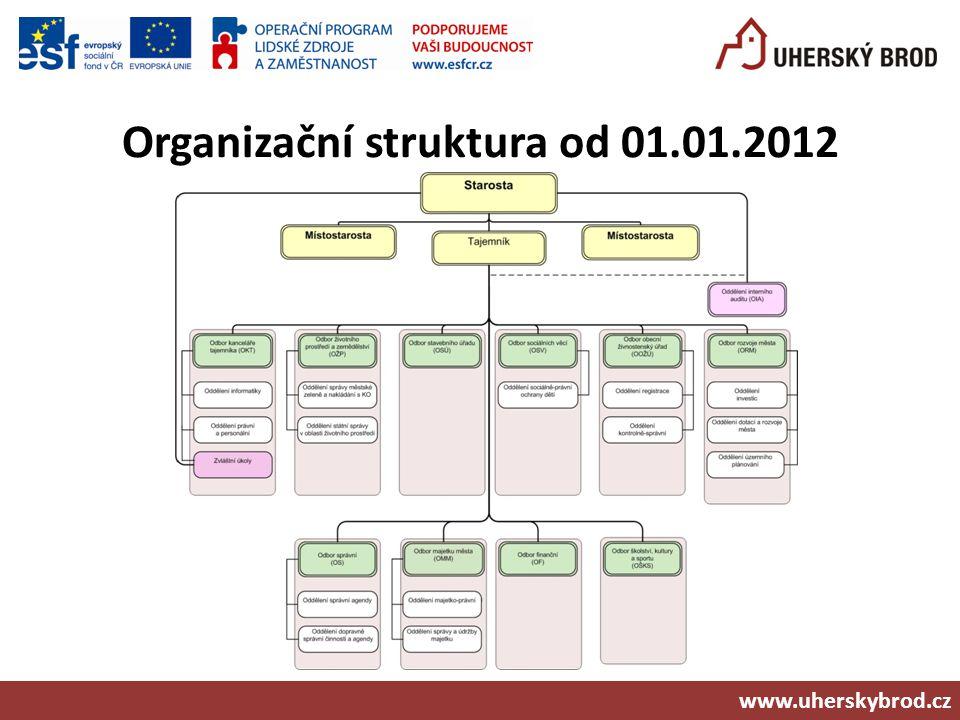 Organizační struktura od 01.01.2012 www.uherskybrod.cz