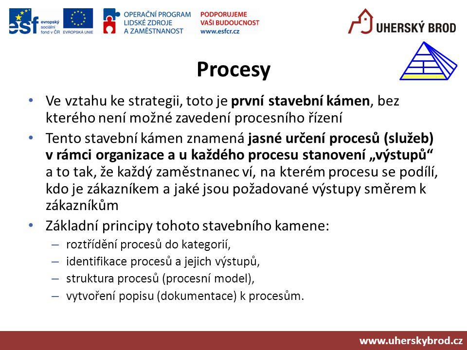 """Procesy: roztřídění a rozpad do detailu  Přehled procesů - všechny procesy v organizaci roztříděné na:  Hlavní procesy (pro občany/firmy či jiné organizace)  Řídící procesy (pro tajemníka, Radu města nebo nadřízené orgány)  Podpůrné procesy (správa budov, personální administrativa,…)  Jednotlivé procesy (služby)  Jdoucí i přes více organizačních jednotek  Začátek a konec má být z pohledu """"občana , nikoliv pracovníka …  Pod-procesy  Části procesů (například podle organizační jednotky)  Pracovní postupy  Detailní kroky zaměstnance, jak je v čase provádí www.uherskybrod.cz"""