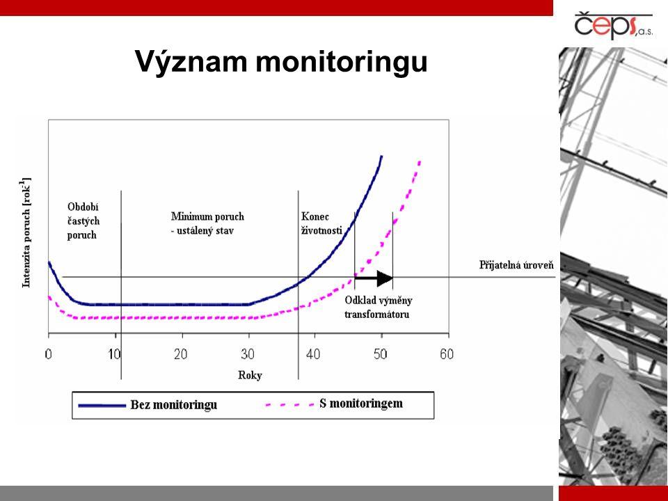 Význam monitoringu