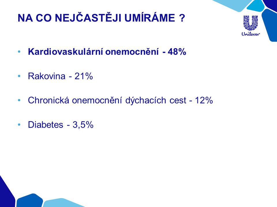 NA CO NEJČASTĚJI UMÍRÁME ? Kardiovaskulární onemocnění - 48% Rakovina - 21% Chronická onemocnění dýchacích cest - 12% Diabetes - 3,5%