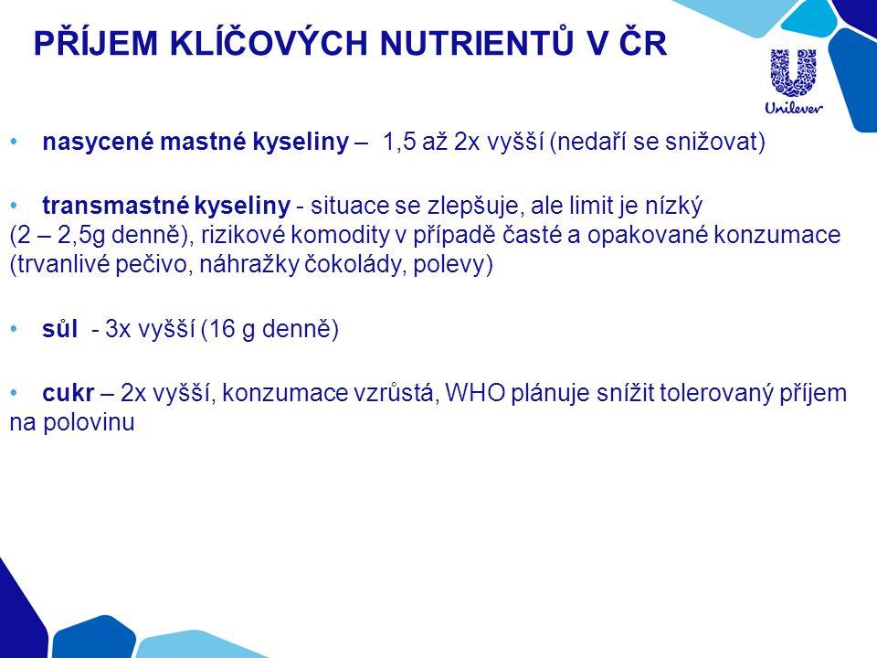PŘÍJEM KLÍČOVÝCH NUTRIENTŮ V ČR nasycené mastné kyseliny – 1,5 až 2x vyšší (nedaří se snižovat) transmastné kyseliny - situace se zlepšuje, ale limit