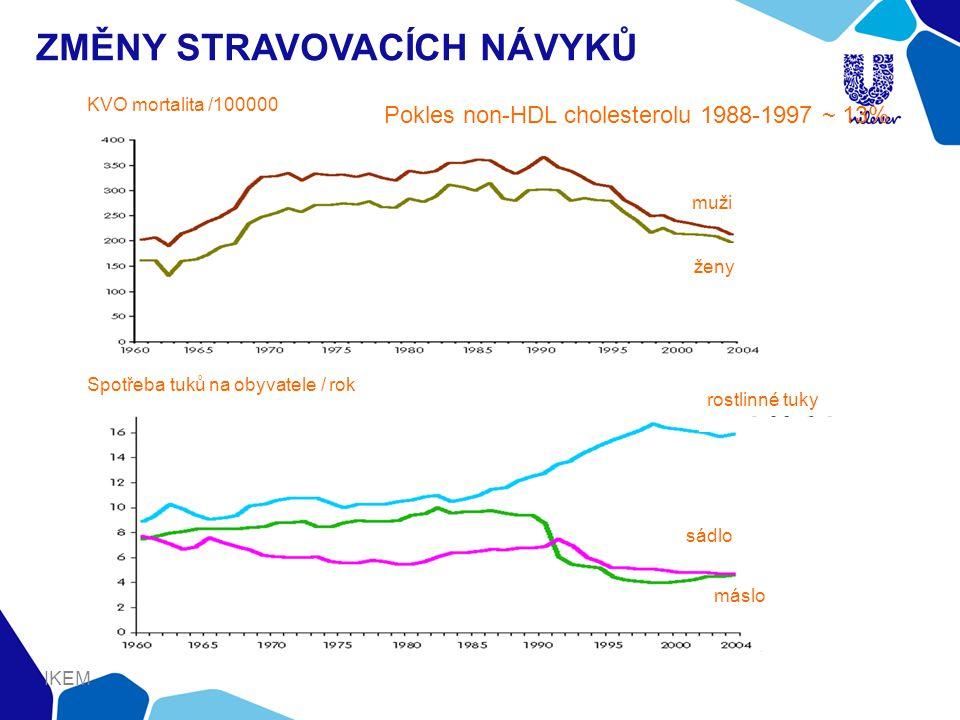 ZMĚNY STRAVOVACÍCH NÁVYKŮ muži ženy sádlo máslo rostlinné tuky KVO mortalita /100000 Spotřeba tuků na obyvatele / rok IKEM Pokles non-HDL cholesterolu