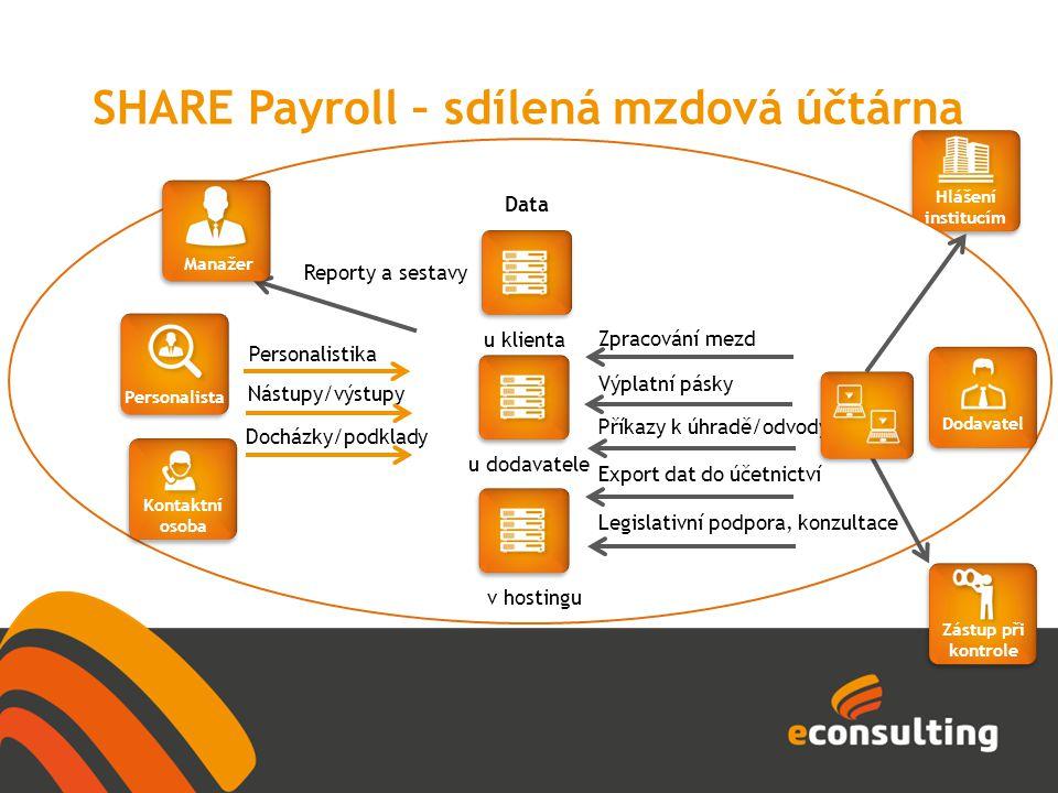 SHARE Payroll – sdílená mzdová účtárna Docházky/podklady Nástupy/výstupy Reporty a sestavy Data Personalistika Zpracování mezd Legislativní podpora, k