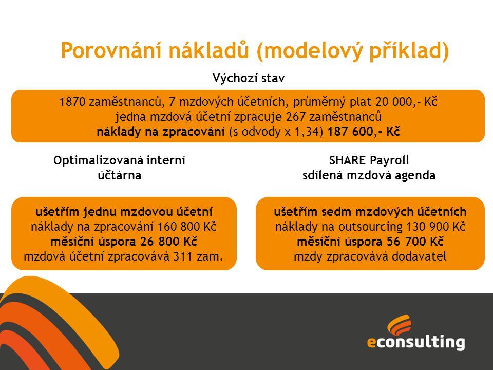 Porovnání nákladů (modelový příklad) ušetřím jednu mzdovou účetní náklady na zpracování 160 800 Kč měsíční úspora 26 800 Kč mzdová účetní zpracovává 3