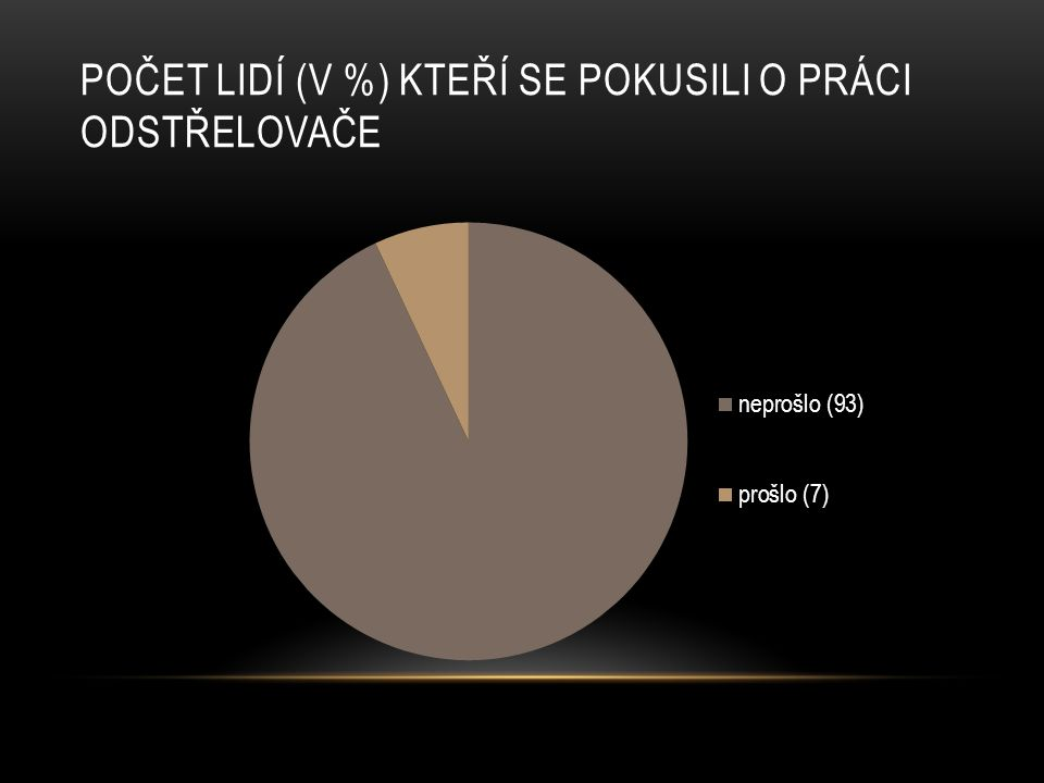 POČET LIDÍ (V %) KTEŘÍ SE POKUSILI O PRÁCI ODSTŘELOVAČE