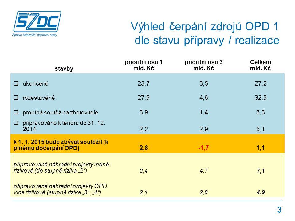 Výhled čerpání zdrojů OPD 1 dle stavu přípravy / realizace 3 stavby prioritní osa 1 mld.