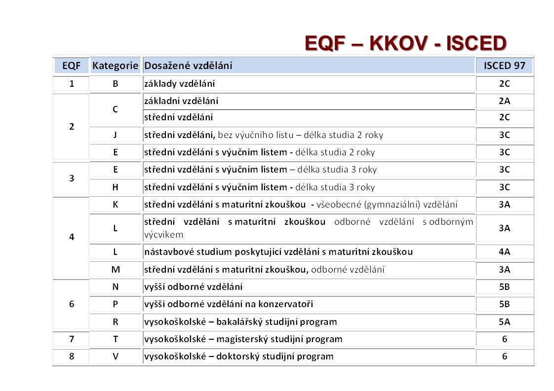 EQF – KKOV - ISCED