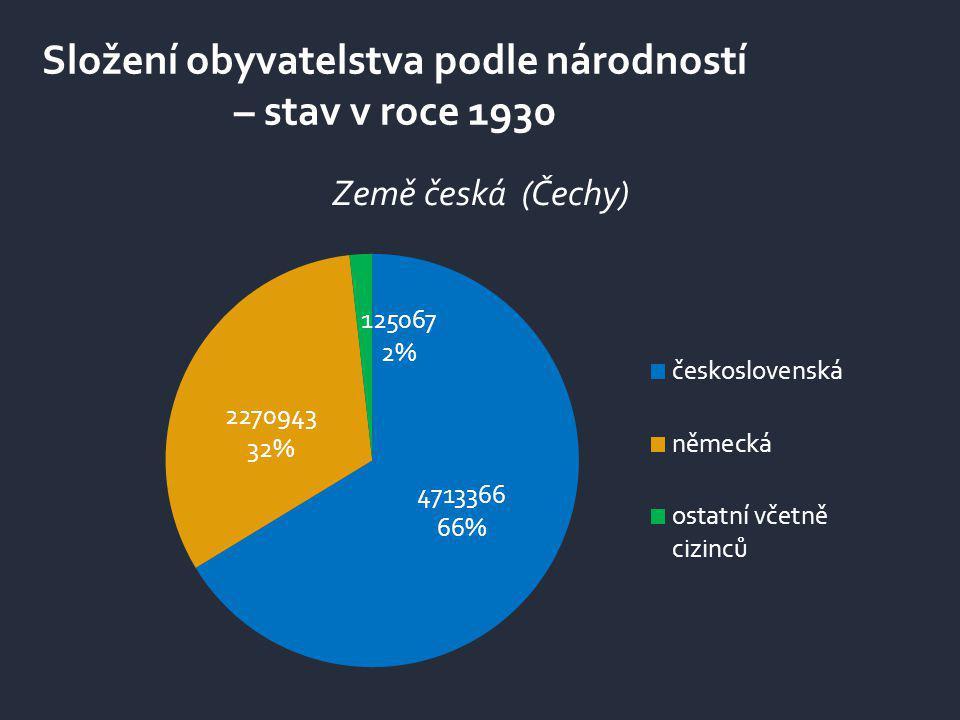 Složení obyvatelstva podle národností – stav v roce 1930 Země česká (Čechy)