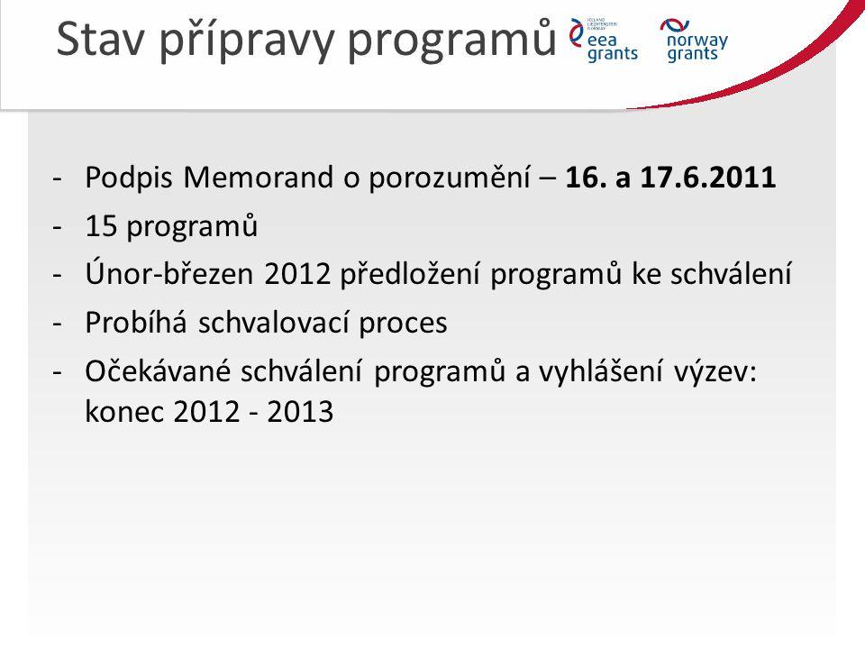 Stav přípravy programů -Podpis Memorand o porozumění – 16.