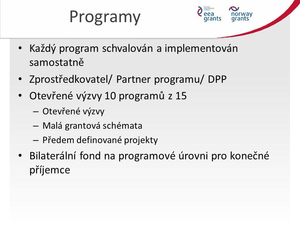 Programy Každý program schvalován a implementován samostatně Zprostředkovatel/ Partner programu/ DPP Otevřené výzvy 10 programů z 15 – Otevřené výzvy – Malá grantová schémata – Předem definované projekty Bilaterální fond na programové úrovni pro konečné příjemce
