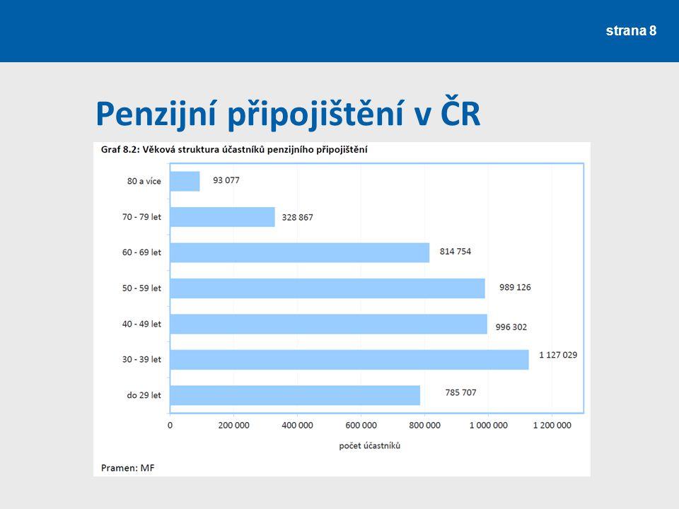 Standardní fondy Upraveny především Směrnicí č.