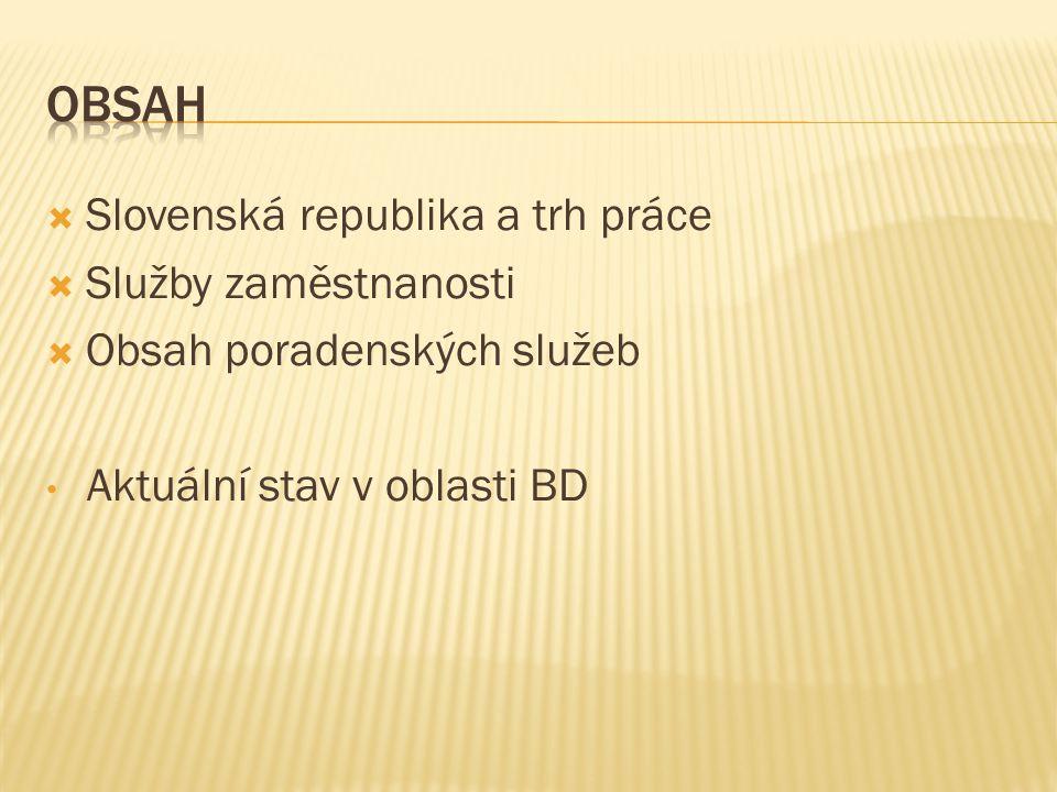  Slovenská republika a trh práce  Služby zaměstnanosti  Obsah poradenských služeb Aktuální stav v oblasti BD