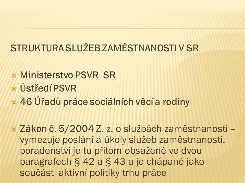 STRUKTURA SLUŽEB ZAMĚSTNANOSTI V SR  Ministerstvo PSVR SR  Ústředí PSVR  46 Úřadů práce sociálních věcí a rodiny  Zákon č.