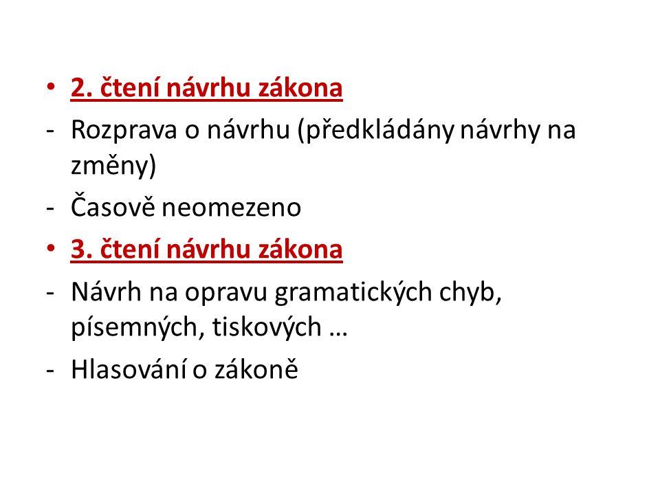 2. čtení návrhu zákona -Rozprava o návrhu (předkládány návrhy na změny) -Časově neomezeno 3. čtení návrhu zákona -Návrh na opravu gramatických chyb, p