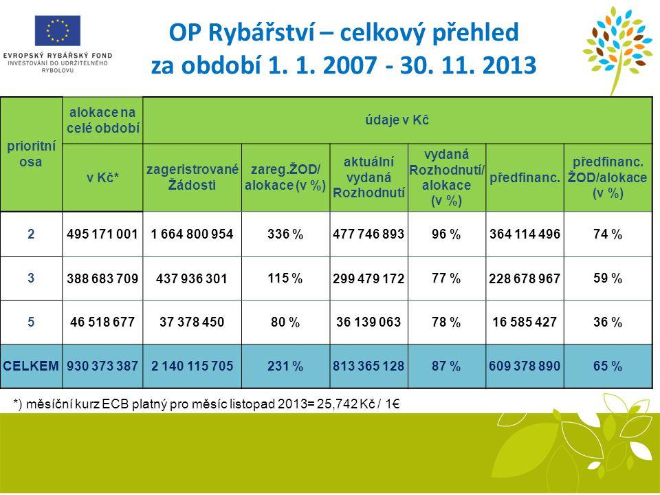 OP Rybářství – celkový přehled za období 1. 1. 2007 - 30. 11. 2013 *) měsíční kurz ECB platný pro měsíc listopad 2013= 25,742 Kč / 1€ prioritní osa al
