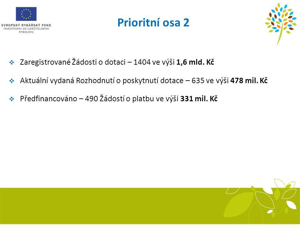 Prioritní osa 2  Zaregistrované Žádosti o dotaci – 1404 ve výši 1,6 mld. Kč  Aktuální vydaná Rozhodnutí o poskytnutí dotace – 635 ve výši 478 mil. K