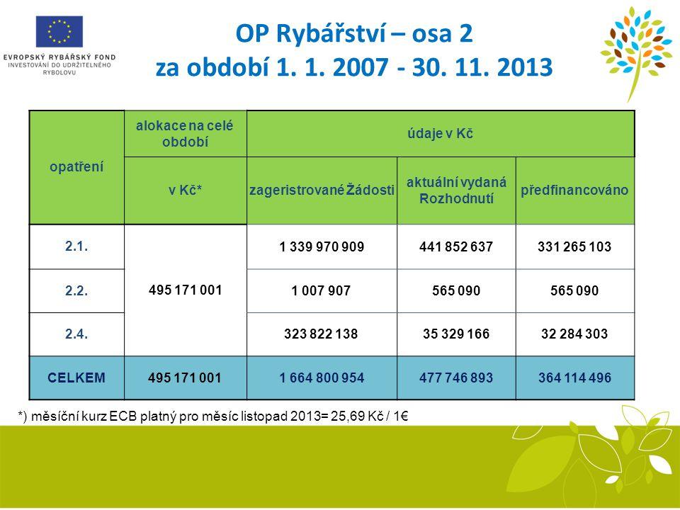 OP Rybářství – osa 2 za období 1. 1. 2007 - 30. 11. 2013 *) měsíční kurz ECB platný pro měsíc listopad 2013= 25,69 Kč / 1€ opatření alokace na celé ob