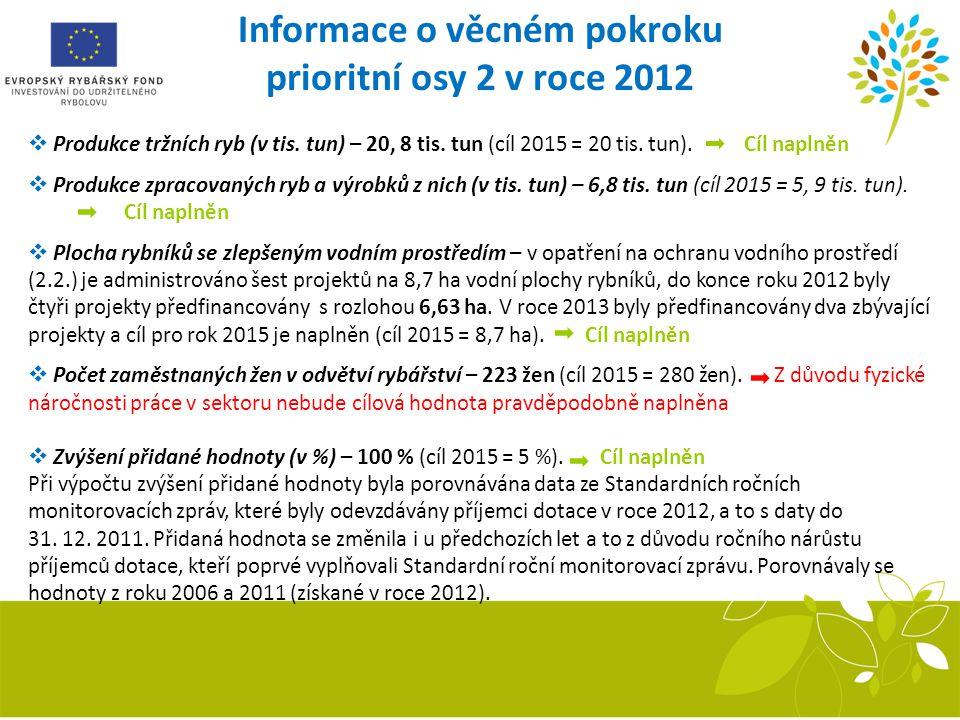 Informace o věcném pokroku prioritní osy 2 v roce 2012  Produkce tržních ryb (v tis. tun) – 20, 8 tis. tun (cíl 2015 = 20 tis. tun). Cíl naplněn  Pr