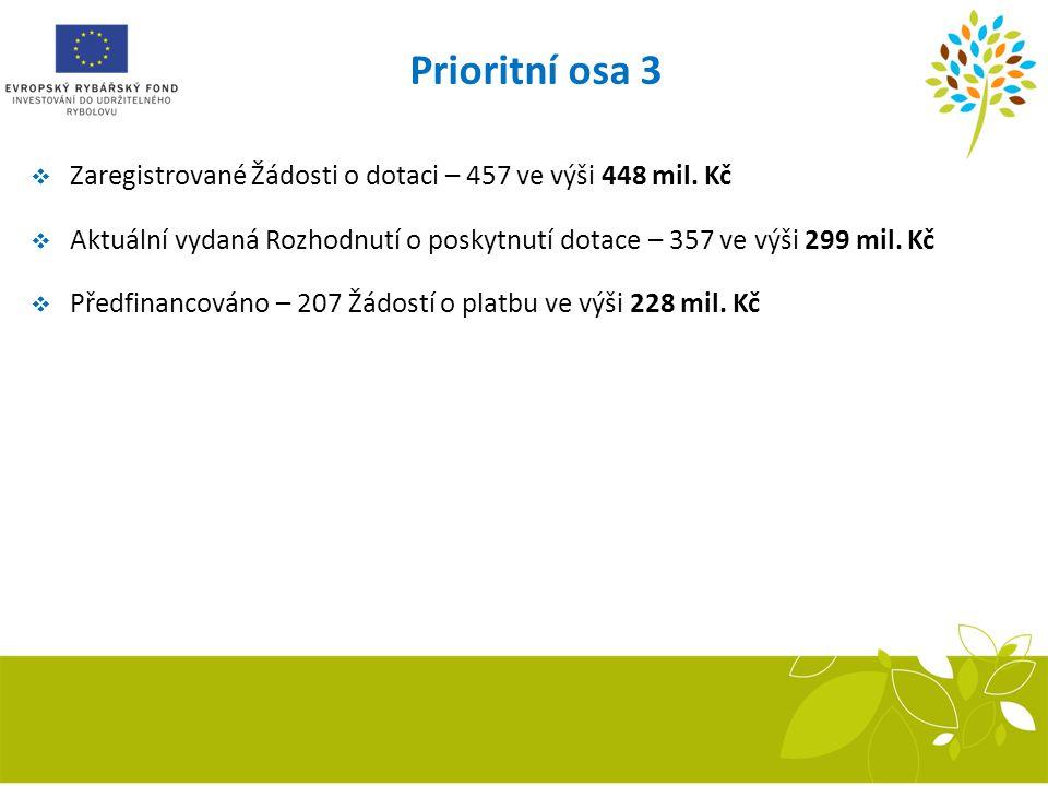 Prioritní osa 3  Zaregistrované Žádosti o dotaci – 457 ve výši 448 mil. Kč  Aktuální vydaná Rozhodnutí o poskytnutí dotace – 357 ve výši 299 mil. Kč