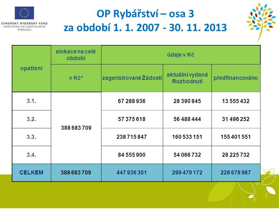 OP Rybářství – osa 3 za období 1. 1. 2007 - 30. 11. 2013 *) měsíční kurz ECB platný pro měsíc říjen 2013= 25,69 Kč / 1€ opatření alokace na celé obdob
