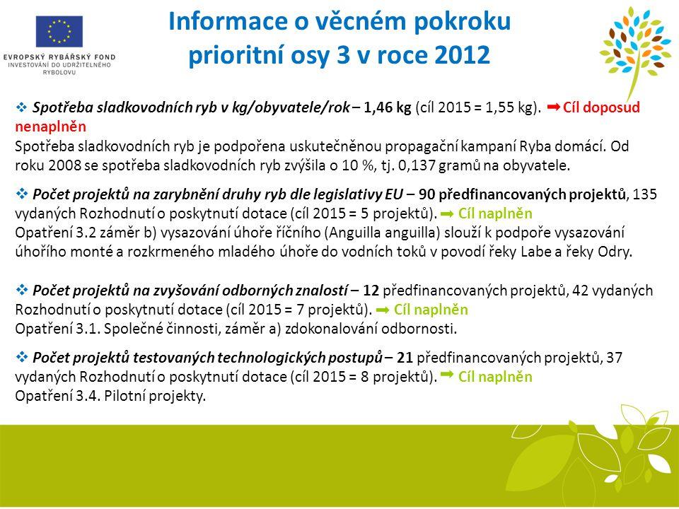 Informace o věcném pokroku prioritní osy 3 v roce 2012  Spotřeba sladkovodních ryb v kg/obyvatele/rok – 1,46 kg (cíl 2015 = 1,55 kg). Cíl doposud nen
