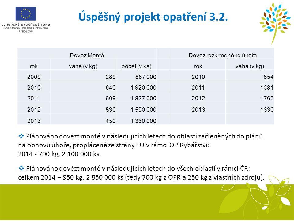 Úspěšný projekt opatření 3.2. Sestava inkubačních žlabů Recirkulační systém Dovoz MontéDovoz rozkrmeného úhoře rokváha (v kg)počet (v ks)rokváha (v kg