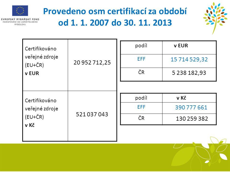 Provedeno osm certifikací za období od 1. 1. 2007 do 30. 11. 2013 Certifikováno veřejné zdroje (EU+ČR) v EUR 20 952 712,25 Certifikováno veřejné zdroj