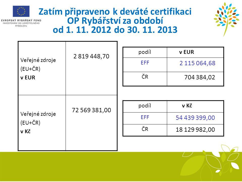 Zatím připraveno k deváté certifikaci OP Rybářství za období od 1. 11. 2012 do 30. 11. 2013 Veřejné zdroje (EU+ČR) v EUR 2 819 448,70 Veřejné zdroje (