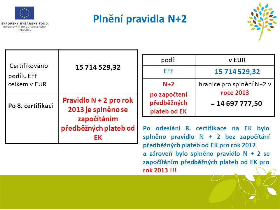 Plnění pravidla N+2 Certifikováno podílu EFF celkem v EUR 15 714 529,32 Po 8. certifikaci Pravidlo N + 2 pro rok 2013 je splněno se započítáním předbě