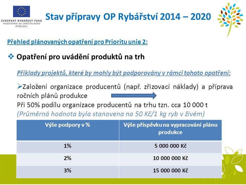 Stav přípravy OP Rybářství 2014 – 2020 Přehled plánovaných opatření pro Prioritu unie 2:  Opatření pro uvádění produktů na trh Příklady projektů, kte