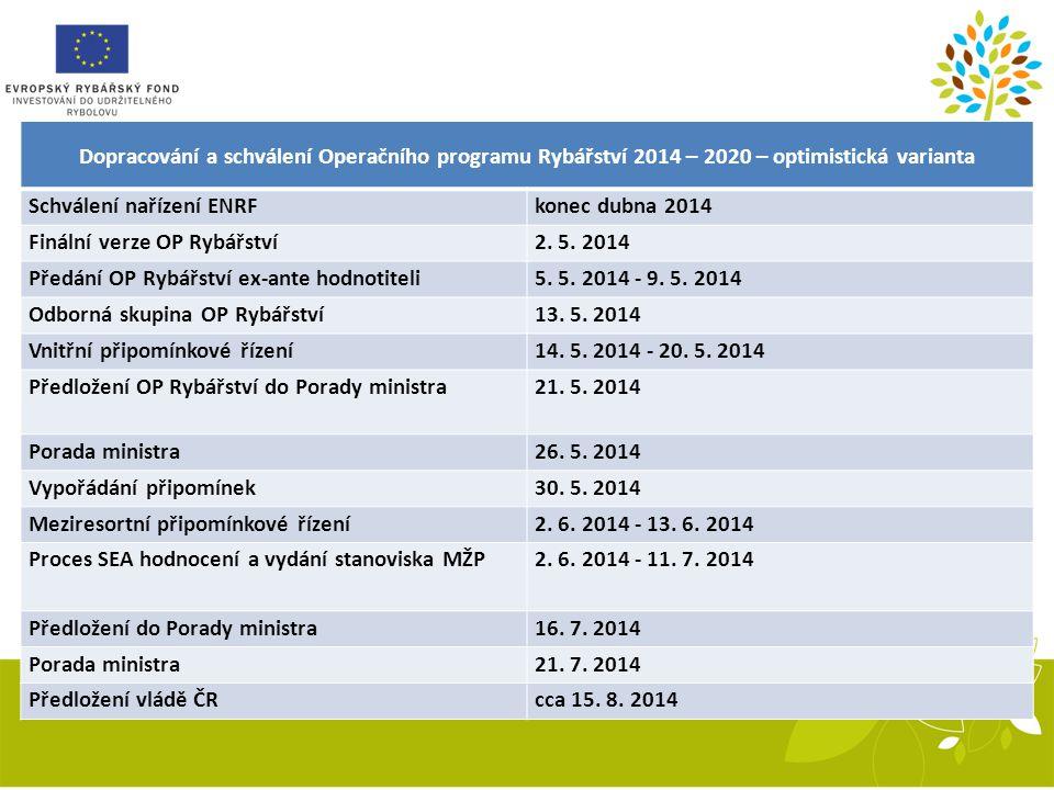 Dopracování a schválení Operačního programu Rybářství 2014 – 2020 – optimistická varianta Schválení nařízení ENRFkonec dubna 2014 Finální verze OP Ryb