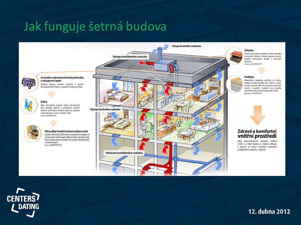 Jak funguje šetrná budova