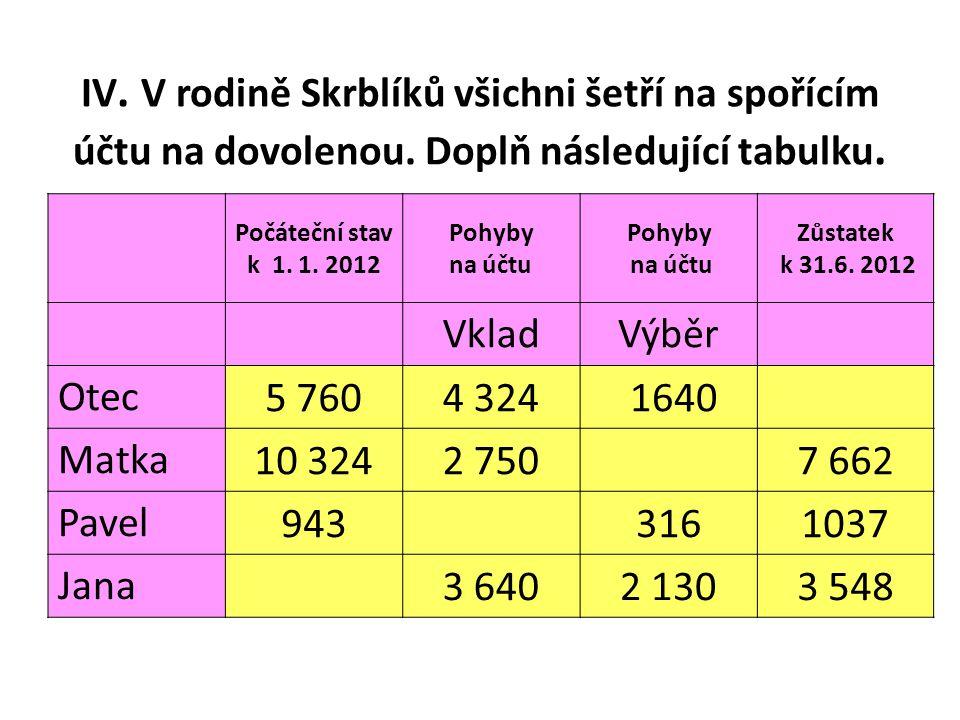 IV. V rodině Skrblíků všichni šetří na spořícím účtu na dovolenou.