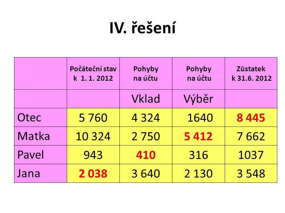 IV. řešení Počáteční stav k 1. 1. 2012 Pohyby na účtu Pohyby na účtu Zůstatek k 31.6.